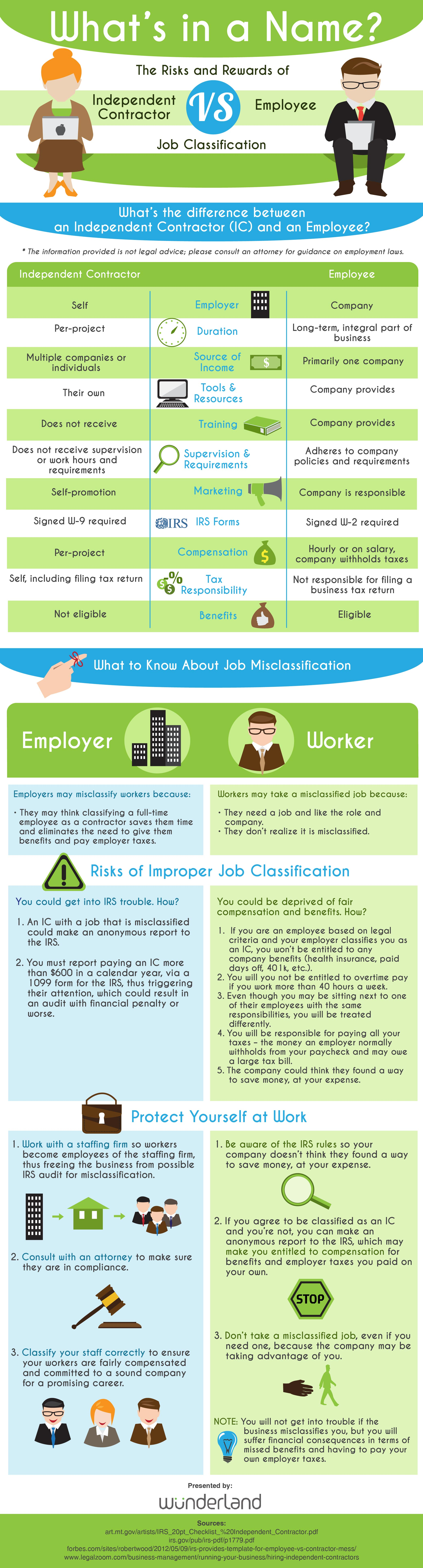 Independent Contractor vs. Employee Risks and Rewards