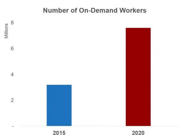 Number of on demand workers