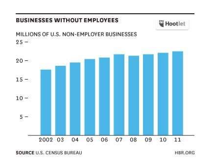 businesses without employees