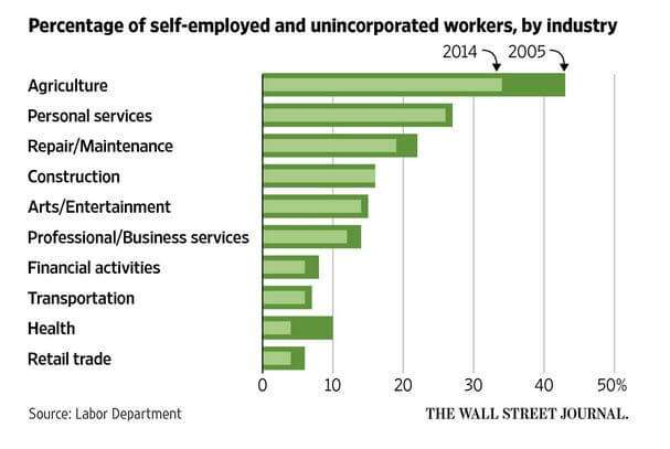 percentage of self-employed and unincorporated workers by industry
