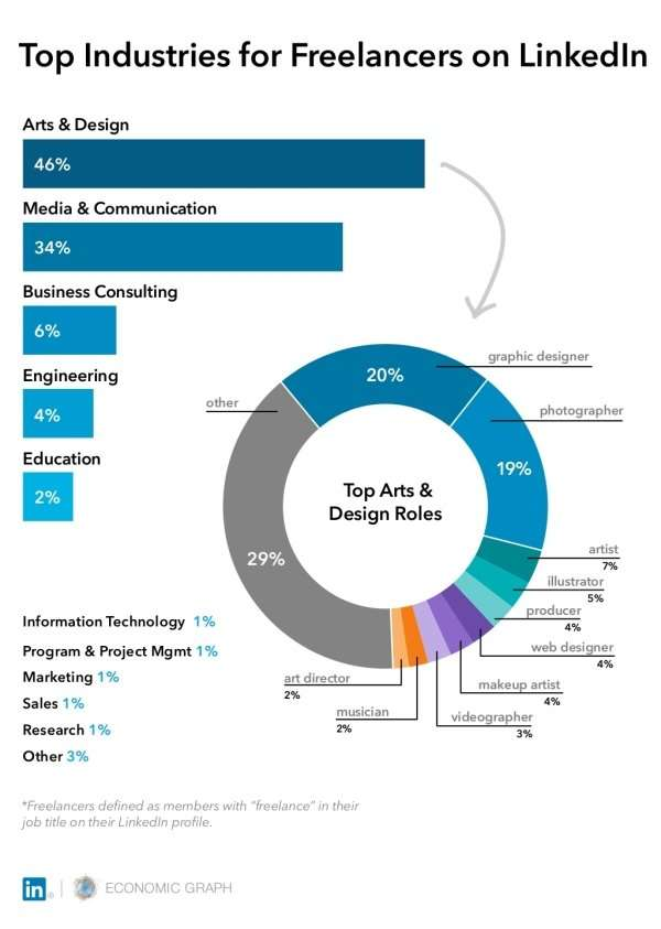 Top industries for freelancers on LinkedIn infographic