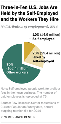 Three in Ten U.S. Jobs Are Held by the Self Employed and the Workers They Hire