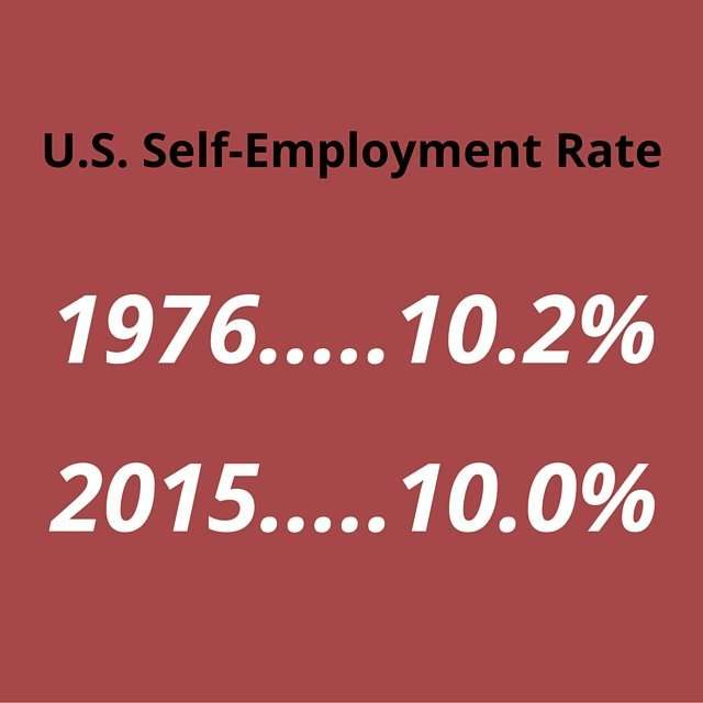 US Self Employment Rate 1976 - 2015