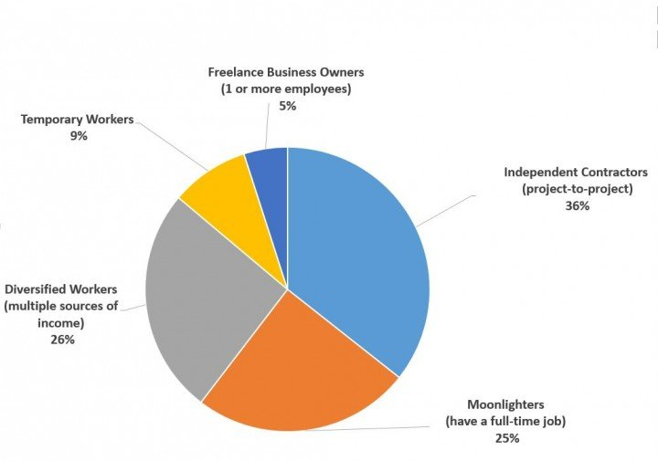 Types of Freelancers