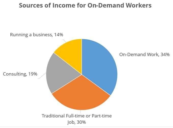 -Sources of Income for On-Demand Workers