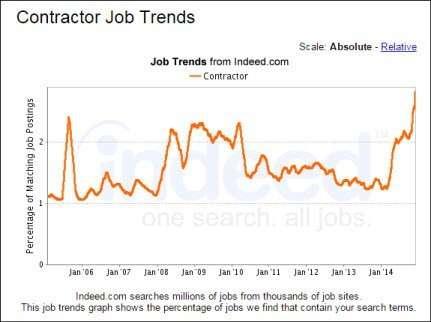 contractor job trends