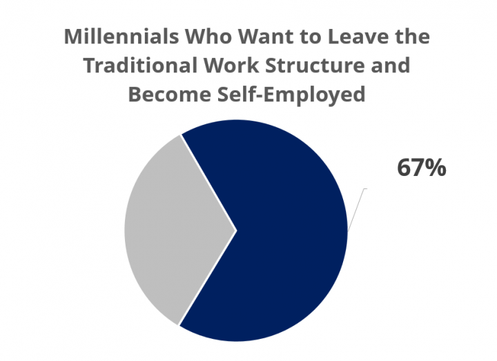 67 percent of millennials want to freelance