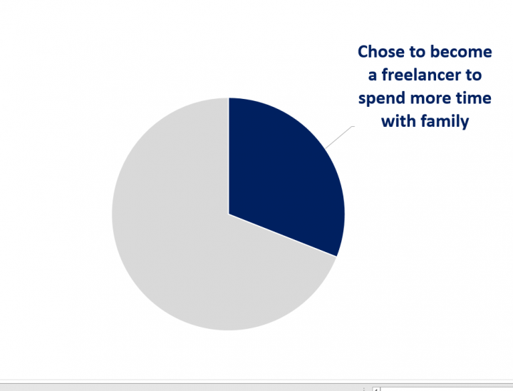 chose to become a freelancer to spend more time with family