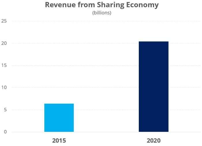 revenue from sharing economy platform providers