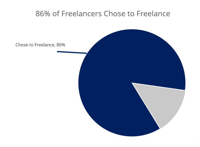 86 percent of freelancers chose to freelance