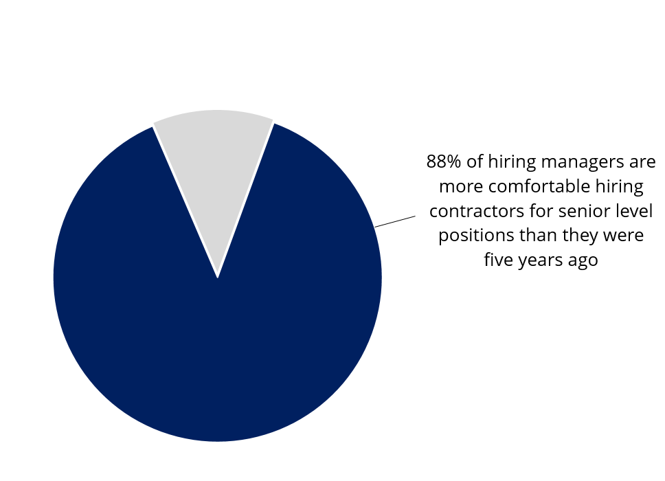 88 percent of hiring managers are more comfortable hiring contractors for senior level positions than they were five years ago.