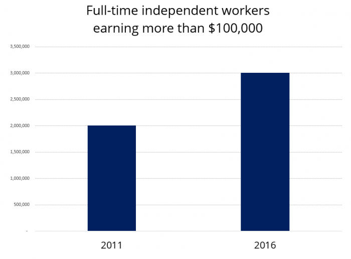 full time independent workers earning more than 100,000