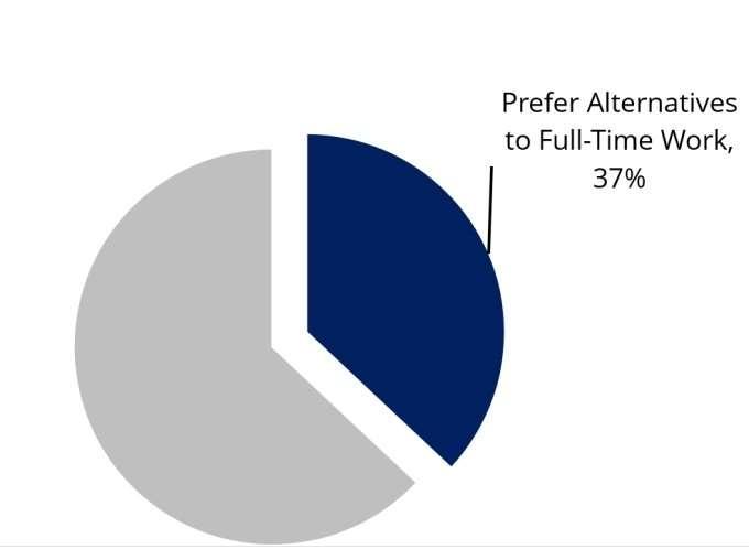 37-percent-prefer-alternatives-to-full-time-work