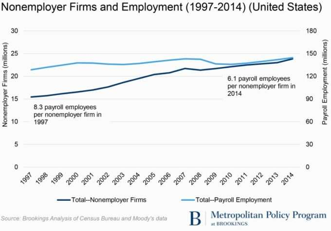 nonemployer-firms-and-employment