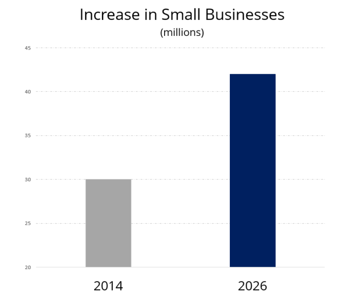 increase-in-small-businesses