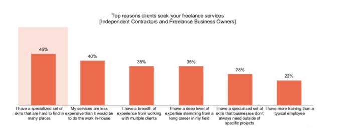 top-reasons-clients-request-services-of-a-freelancer
