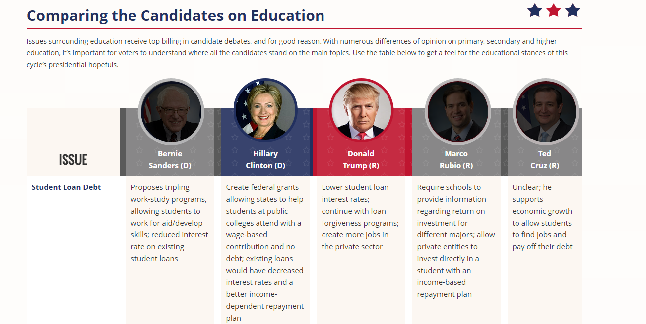 comparing-the-candidates-on-education
