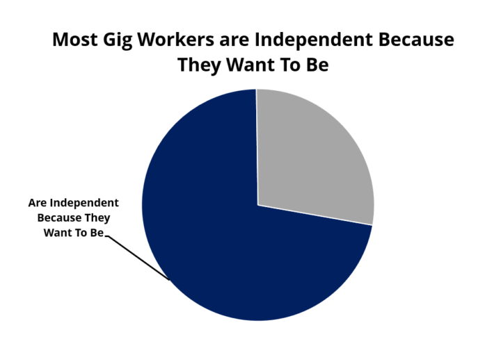 most-independent-contractors-are-independent-because-they-want-to-be