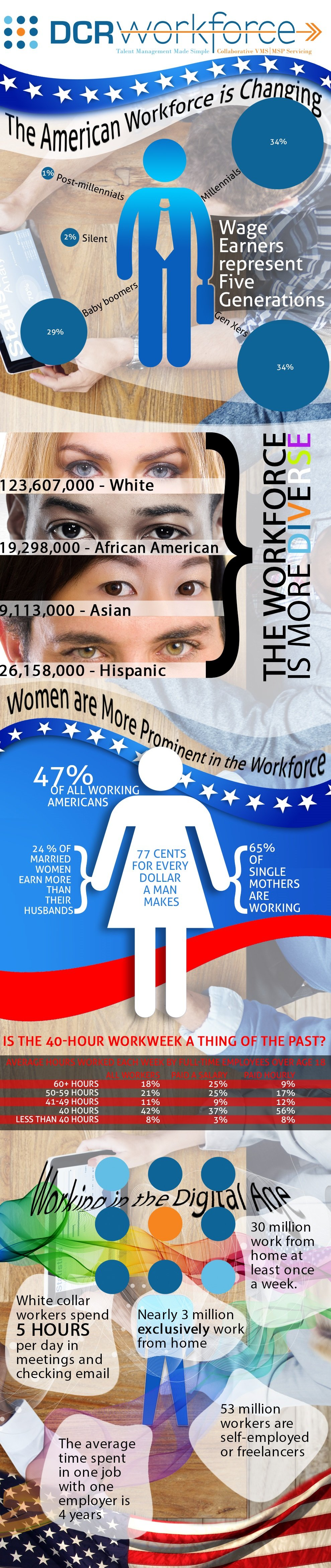 DCR-Workforce-Labor-Day-Workforce-is-Changing-Infographic12 (1)