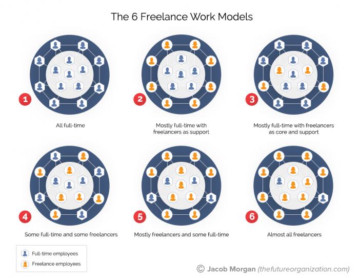 6 freelance work models