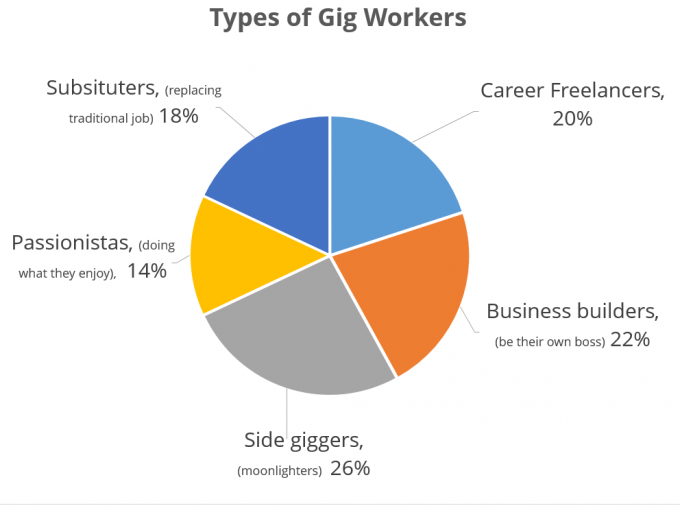 types of gig workers